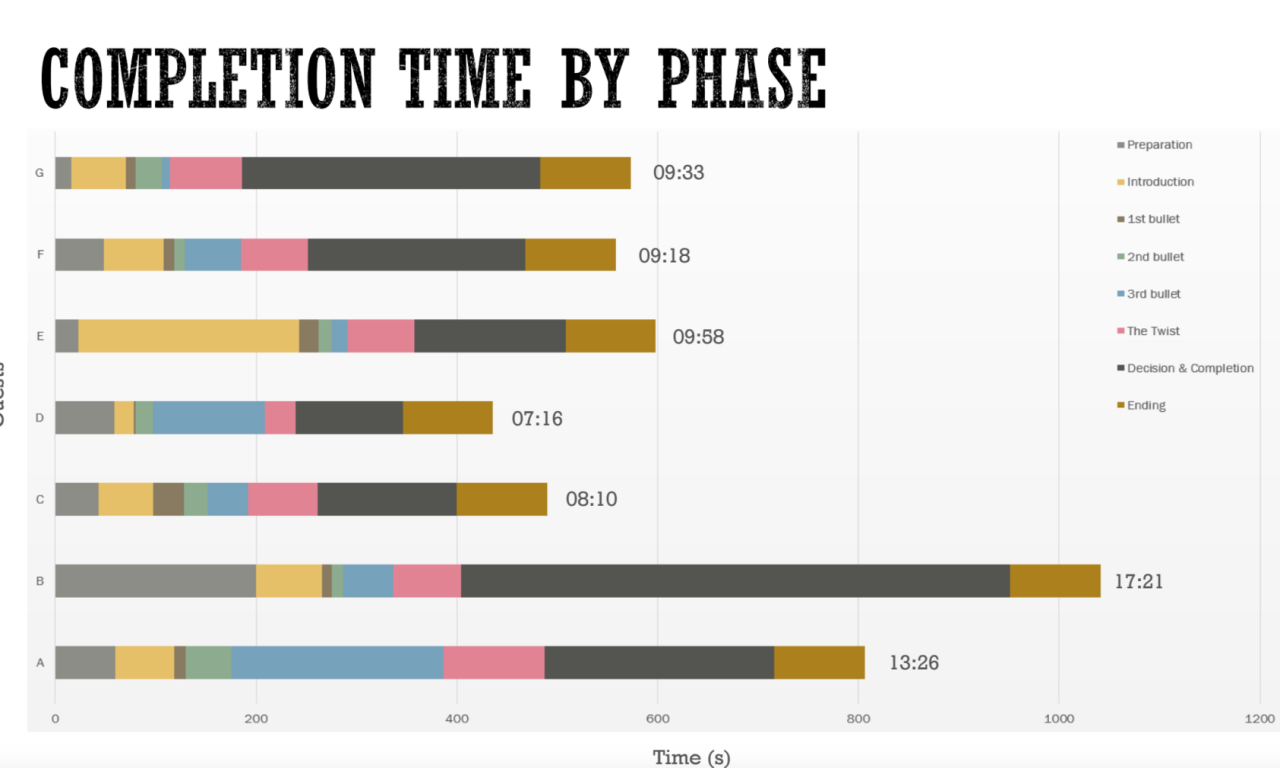 Besides checking for emotional reactions, we analyzed the timing of each phase of our experience to tune it. As you can see as we went from test A to G, we got a lot more consistent! And these were just the full playtests; we had about 21 tests in all.