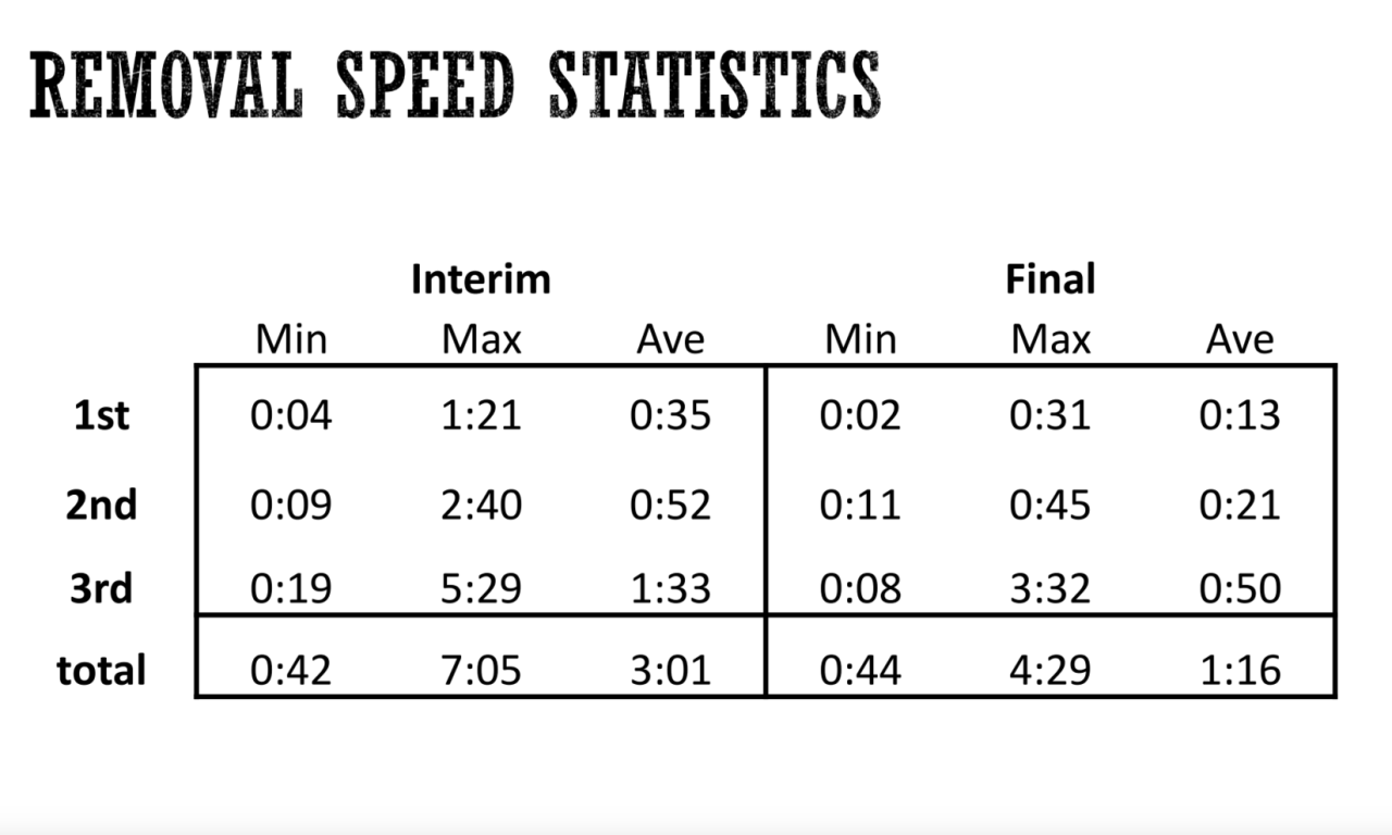 We walked our torso around to our classmates to test their ability to remove the three bullets—as you can see, with iteration, we got the average time far lower and cut the variation of time nearly in half.